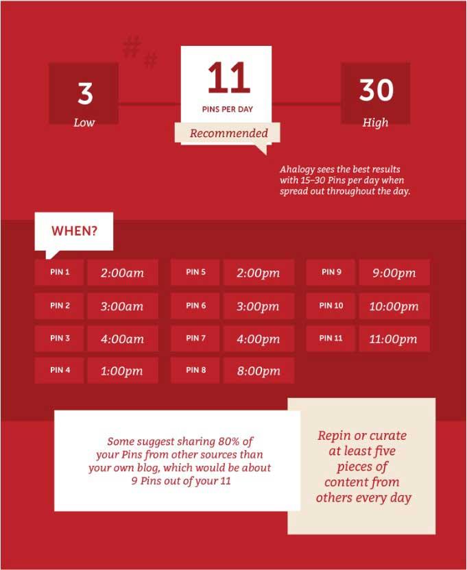 Pinterest Schedule Strategy