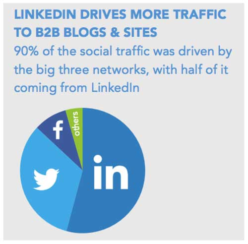 LinkedIn-Traffic-Statistics