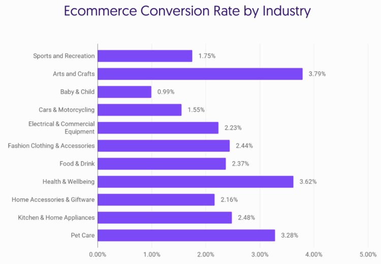 key insights for ecommerce